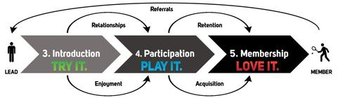 The Membership Growth and Retention Model
